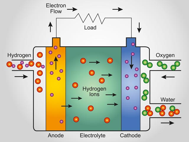 Operating principle of a polymer electrolyte fuel cell (electrolyte: polybenzimidazole polymer membrane with embedded phosphoric acid; electrodes: platinum-coated carbon paper)