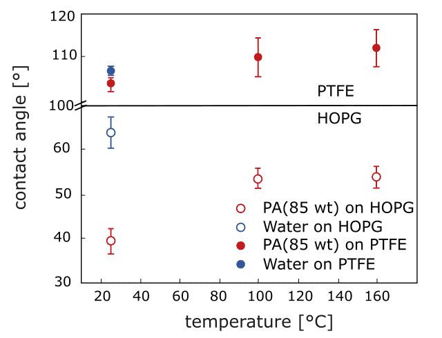 The contact angles of 85 wt% phosphoric acid (under N2 atmosphere) vs. water at room temperature (in air) on polytetrafluoroethylene (PTFE) and highly oriented pyrolytic graphite (HOPG) at various temperatures, respectively