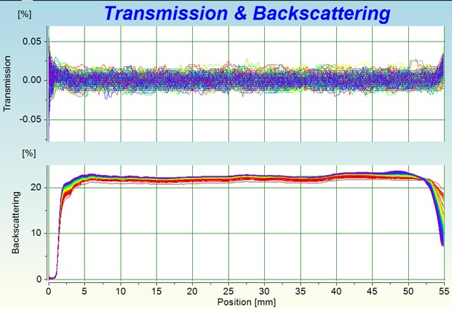 Intensity vs. position diagrams of transmission (top) and backscattering (bottom)