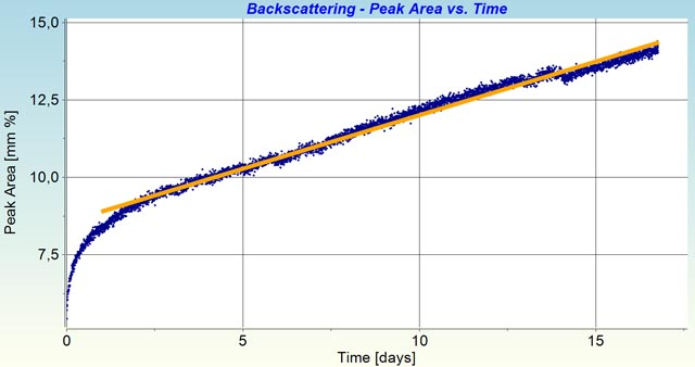 peak area of backscattering intensity of the 2<sup>nd</sup> section vs. time (increase rate: 0.35 mm %/d)