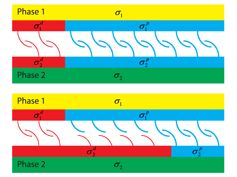 Illustration of the interactions between two phases