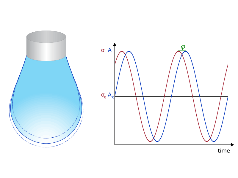 Sinusoidal oscillation of a pendant drop