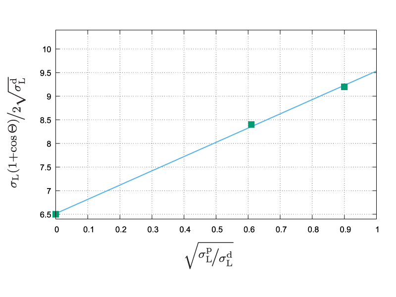 Regression line for determination of surface energy