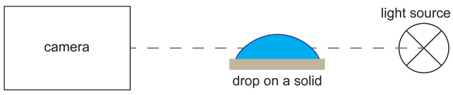 Schematic setup for the sessile drop method
