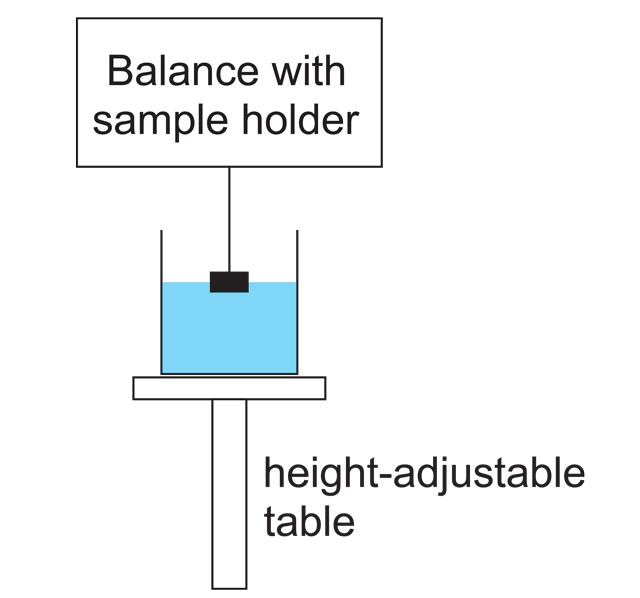 Schematic setup of a tensiometer