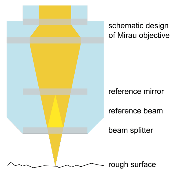 Schematic design of a Mirau objective
