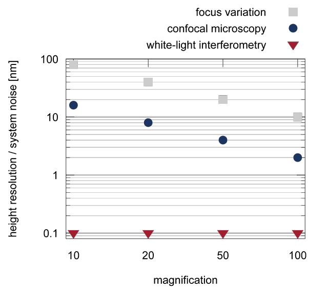 Height resolution / system noise for different magnification factors and measurement techniques