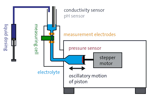 Schematic measuring setup of the Zeta Potential Analyzer ZPA 20